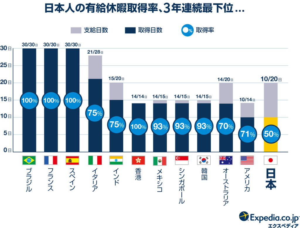 ブログ「モノオス」エクスペディア・ジャパンが行った日本人の有給休暇取得率を世界と比較したグラフの画像