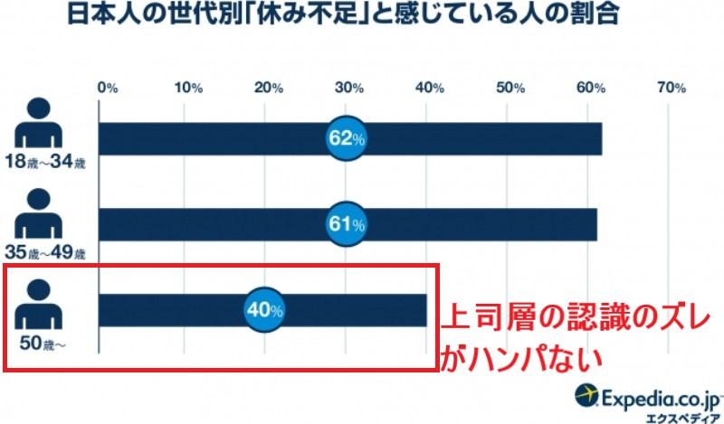 ブログ「モノオス」エクスペディア・ジャパンが日本人の世代別の「休み不足」という感覚に関する意識調査を行った結果のグラフ画像