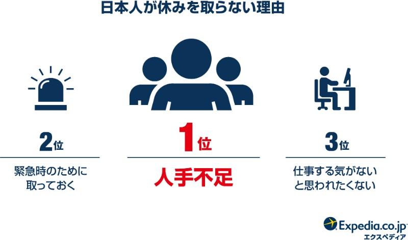 ブログ「モノオス」エクスペディア・ジャパンが日本人が休みを取らない理由のトップ3を図解した画像