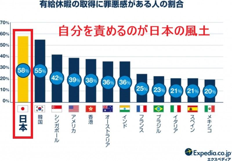 ブログ「モノオス」エクスペディア・ジャパンが有給休暇の取得に罪悪感を感じるかを世界で比較した結果のグラフの画像