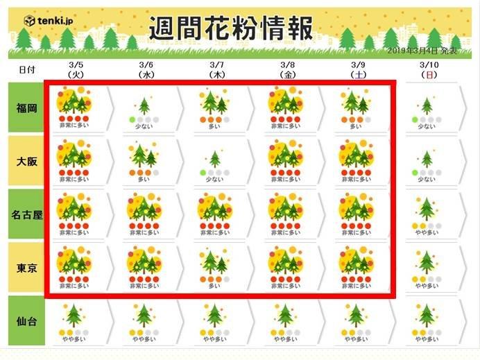 ブログ「モノオス」2019年3月上旬のスギ花粉週間天気予報(日本気象協会)の画像