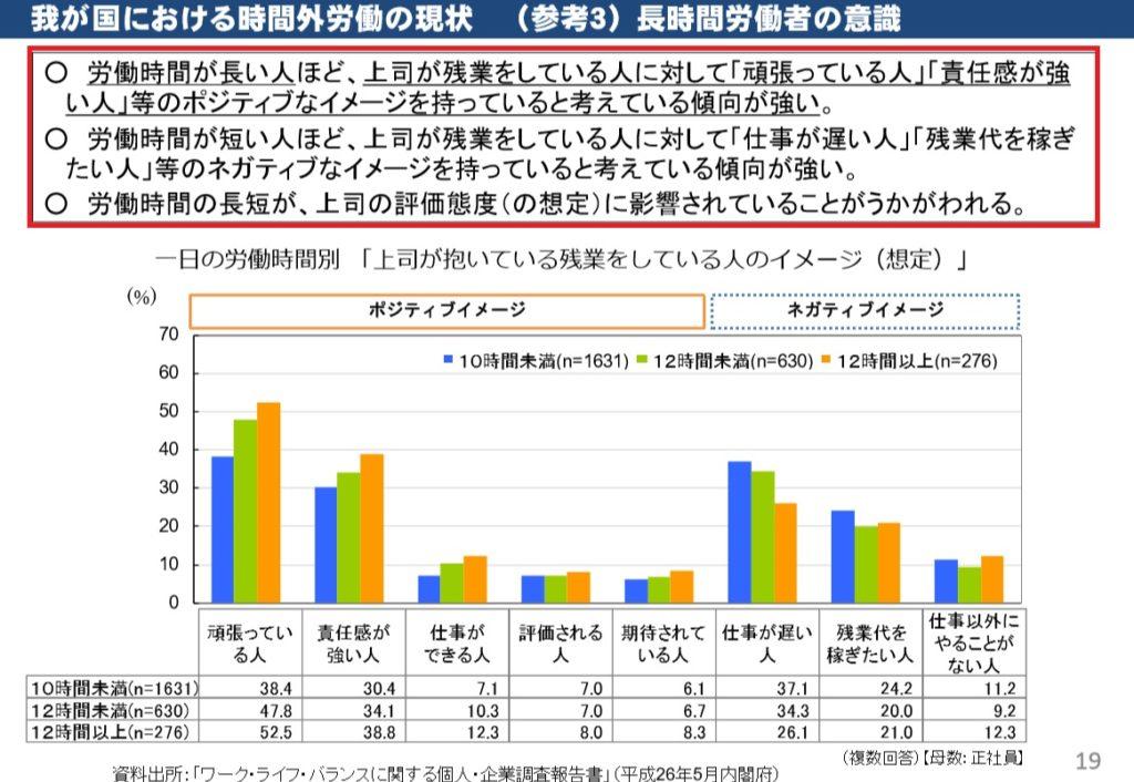 ブログ「モノオス」厚生労働省の時間外労働の現状調査の結果のグラフ画像