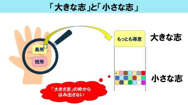 ブログ「モノオス」にて、渋沢栄一の『論語と算盤』で話に挙がった、「大きな志」と「小さな志」のまとめを図解