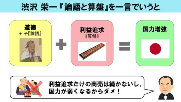 ブログ「モノオス」にて、渋沢栄一『論語と算盤』のまとめを一言で表した図