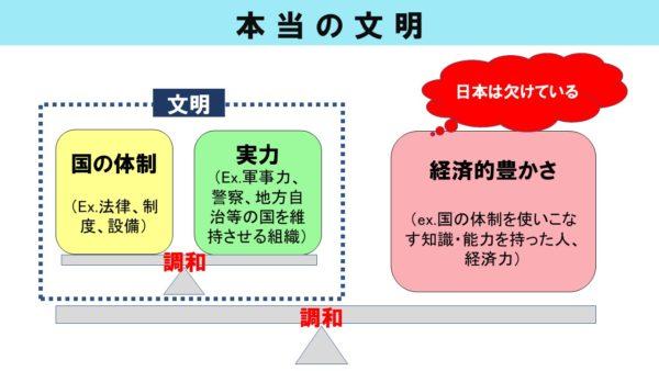 ブログ「モノオス」にて、渋沢栄一の『論語と算盤』で話に挙がった、文明の解釈を図解