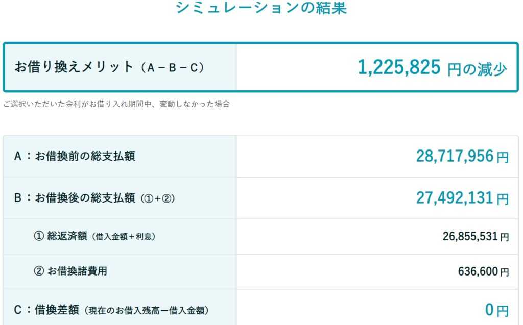 ブログ「モノオス」三井住友信託銀行の住宅ローン10年固定金利で借り換えした場合のシミュレーション結果の画像