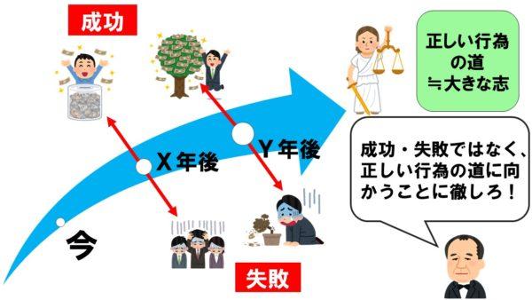 ブログ「モノオス」にて、渋沢栄一の『論語と算盤』における成功と失敗と正しい行為の道の図解