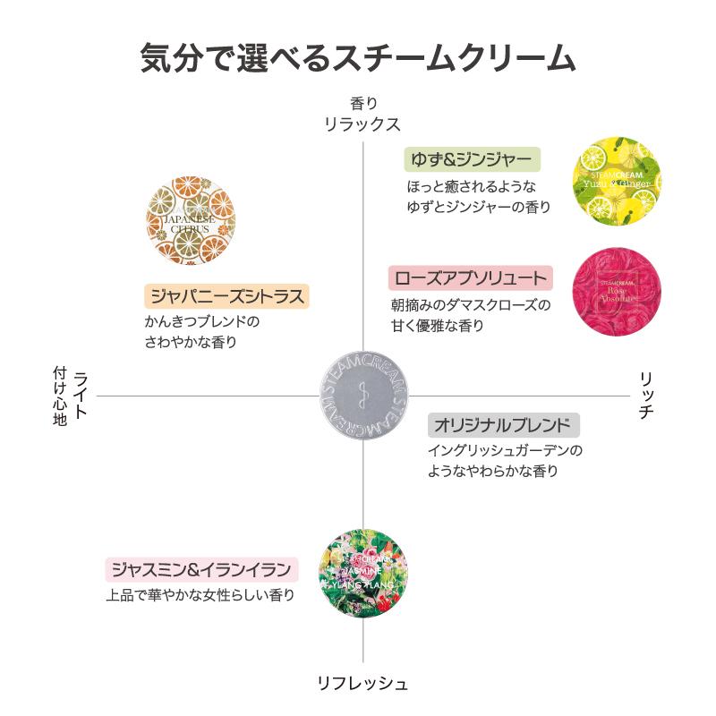 ブログ「モノオス」スチームクリームの香り分布図