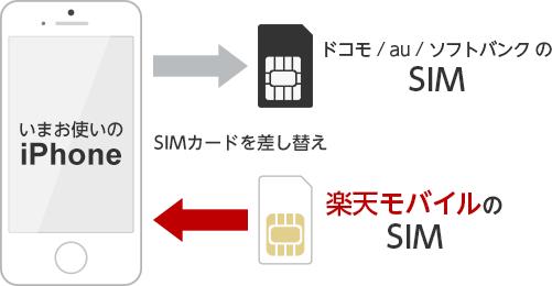 ブログ「モノオス」楽天モバイルはSIMを楽天SIMに入れ替えたらiPhoneを使えることを示している図解画像