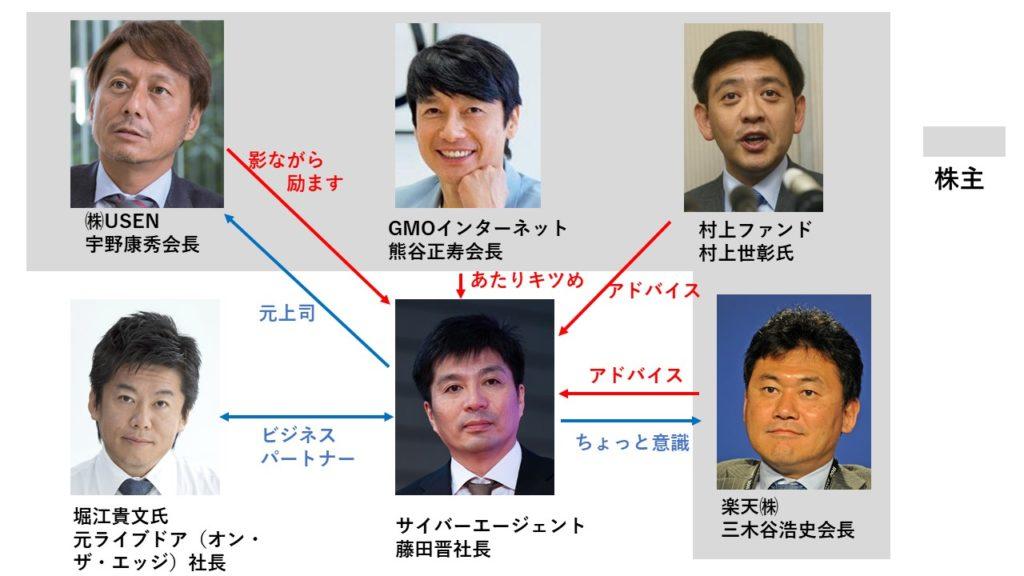 ブログ「モノオス」『渋谷ではたらく社長の告白』に出てくる実業家とサイバーエージェント藤田晋社長の関係図