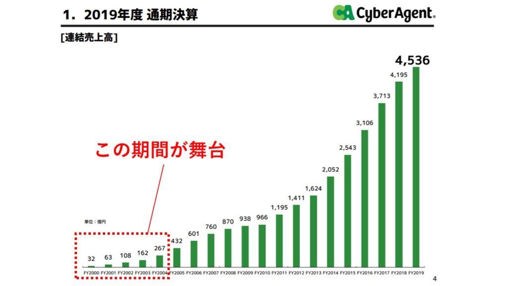 ブログ「モノオス」サイバーエージェントの2019年度通気決算資料(連結売上高)