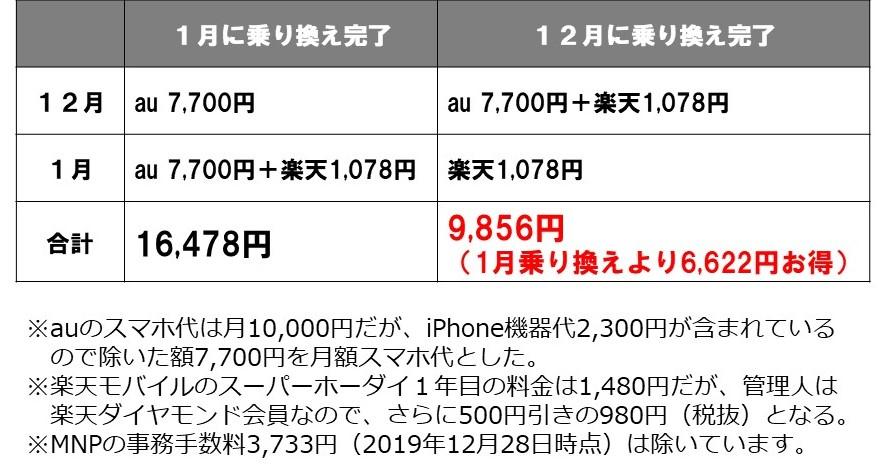 ブログ「モノオス」乗り換え時期を1か月遅くした場合のauと楽天モバイルのスマホ代を比較した試算表