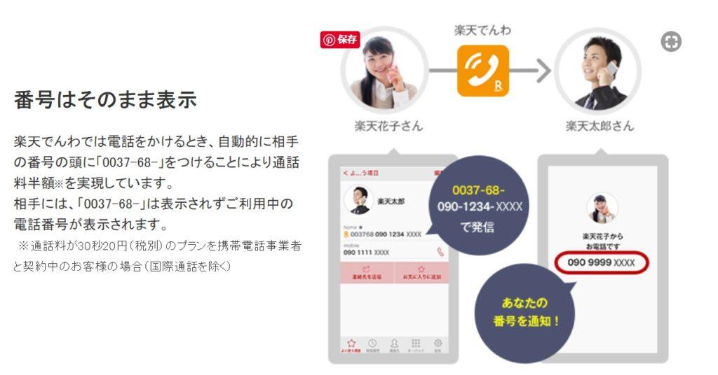 ブログ「モノオス」楽天モバイルで楽天でんわアプリを使うと通話が安くなる仕組みを説明している画像