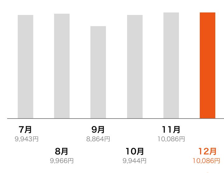 ブログ「モノオス」auでのスマホ代(iPhone)6か月間の推移グラフ