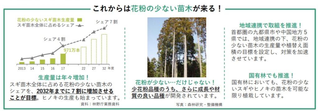 ブログ「モノオス」林野庁が花粉のないスギの生産を2032年までに7割に増やすと目標を掲げているポスター