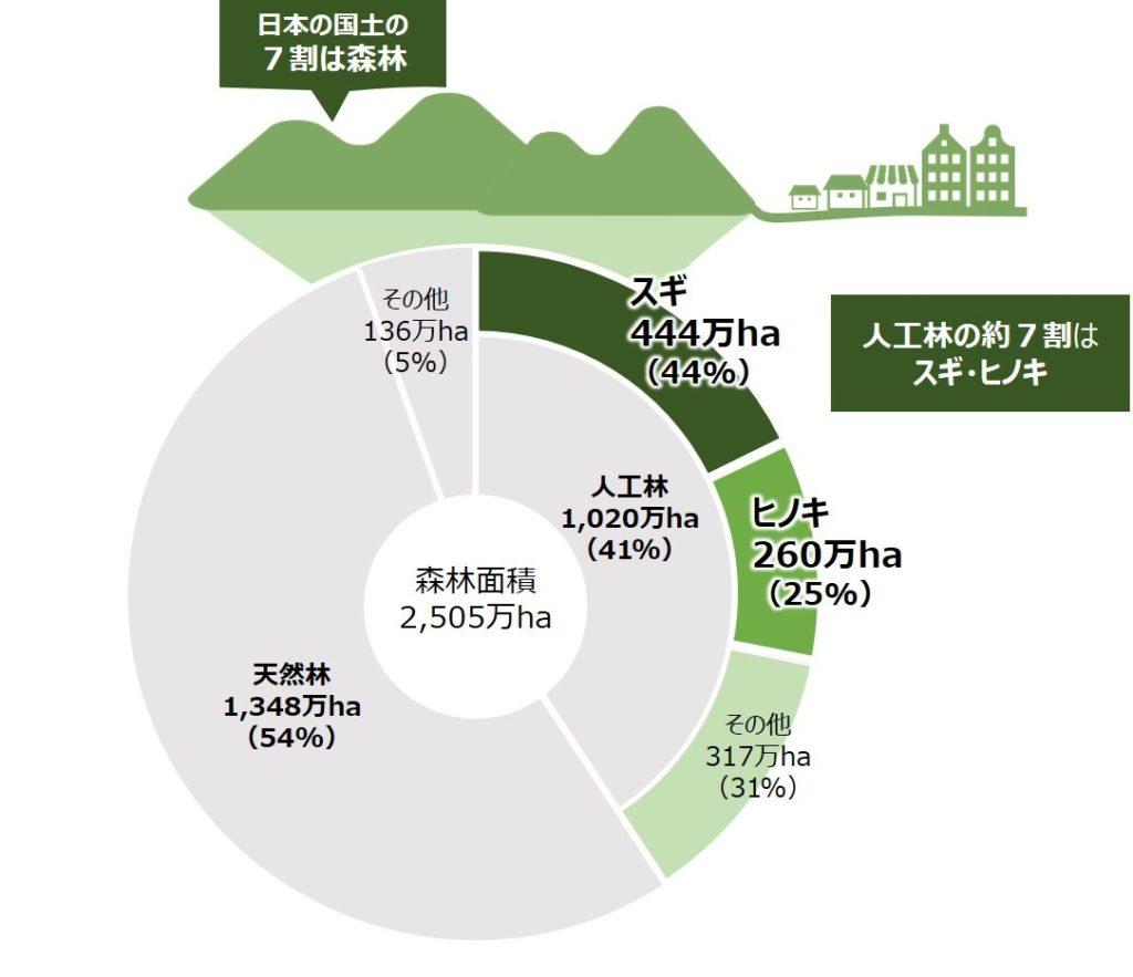 ブログ「モノオス」林野庁の統計資料(森林面積に占めるスギ・ヒノキ人工林の割合)