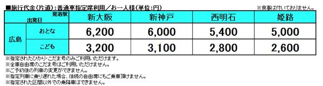 ブログ「モノオス」日本旅行のバリ得こだま(関西~広島)の値段と仕組みの説明